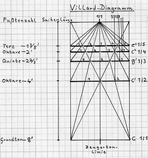the jikji  villard diagram  and the gutenberg revolution