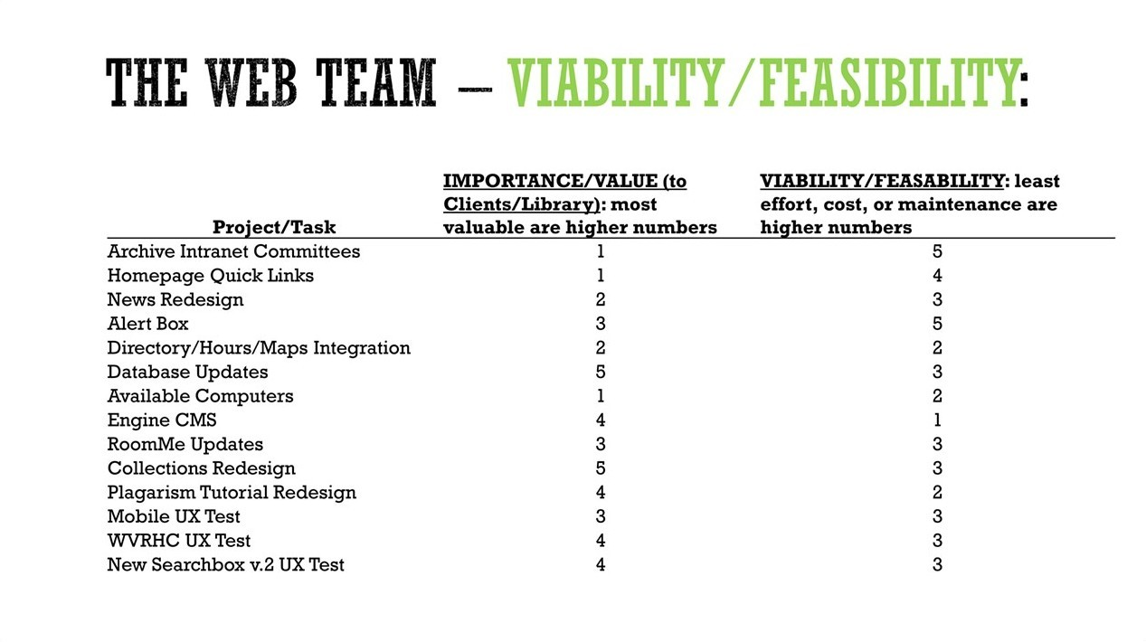 The web team made a list of 14 tasks, which when multiplied by three equaled a total of 42 points. They then spent 42 points in the Importance/Value column, another 42 points in the Viability/Feasibility column, and made sure to leave at least 1 point in each project or task.
