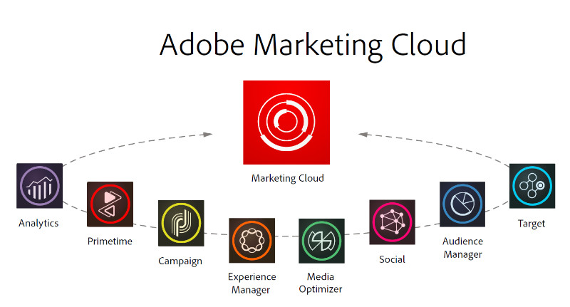Adobe Marketing Clouds eight softwares