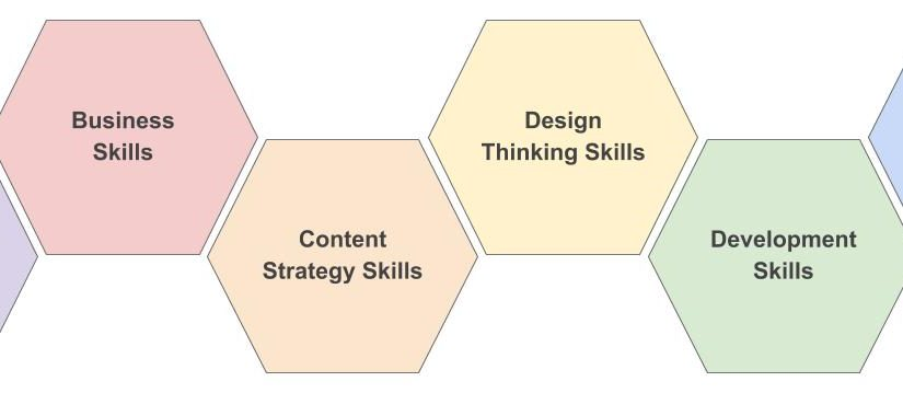 The Six UX Skill Categories